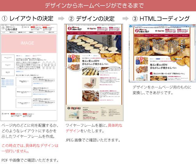 ウェブデザインからホームページができるまで