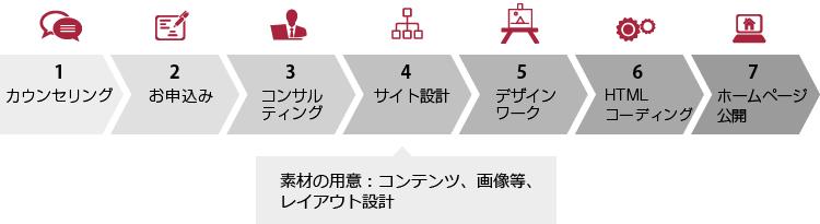 サイト制作の流れ:カウンセリング → お申込み → コンサルティング → サイト設計 → デザインワーク → HTMLコーディング → ホームページ公開