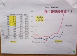 前年度との比較グラフ
