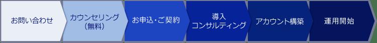 お問合せ→カウンセリング→お申込み・ご契約→導入コンサルティング→アカウント構築→運用開始