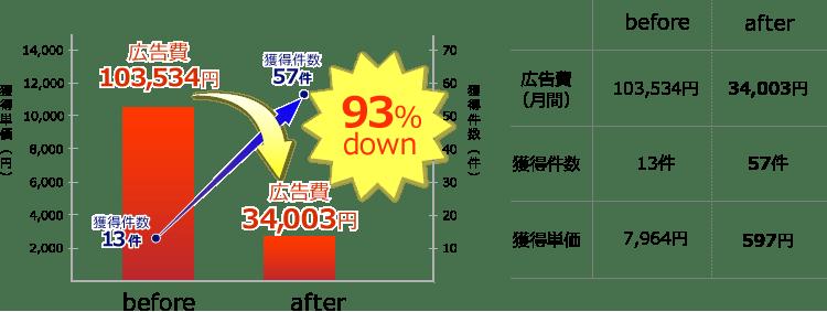 図表:広告費、獲得件数改善事例1