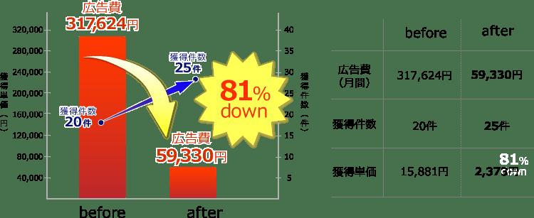 図表:広告費、獲得件数改善事例2